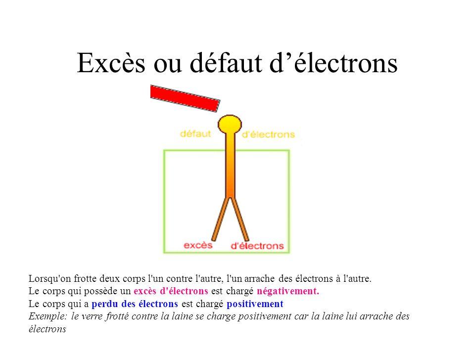 Excès ou défaut délectrons Lorsqu'on frotte deux corps l'un contre l'autre, l'un arrache des électrons à l'autre. Le corps qui possède un excès d'élec