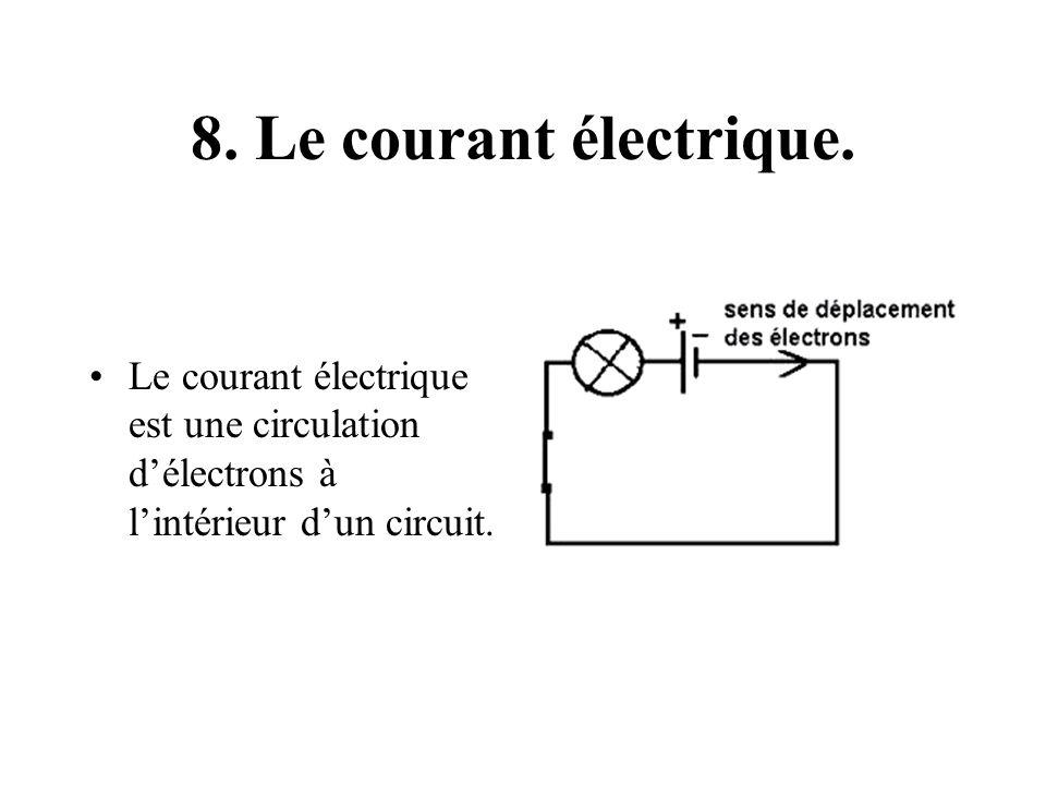 8. Le courant électrique. Le courant électrique est une circulation délectrons à lintérieur dun circuit.