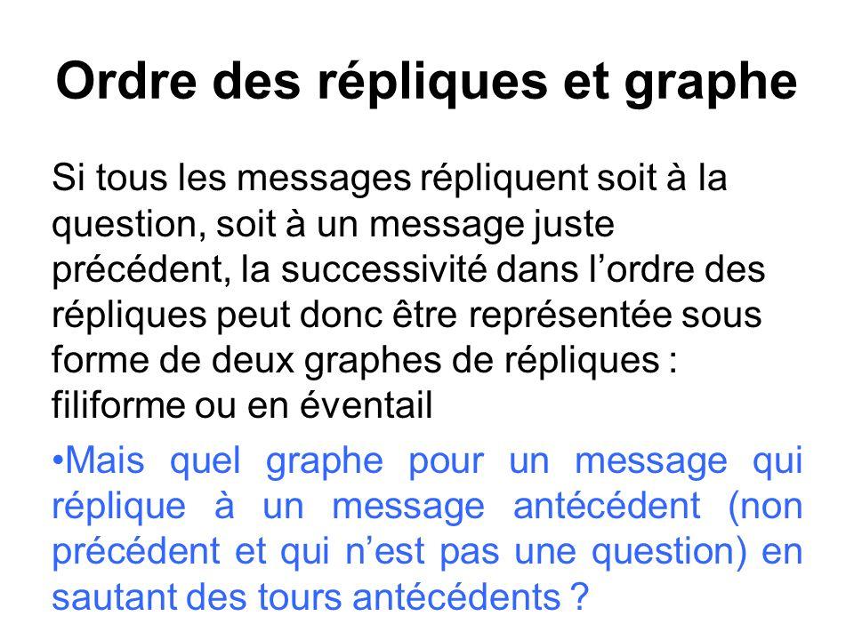 Ordre des répliques et graphe Si tous les messages répliquent soit à la question, soit à un message juste précédent, la successivité dans lordre des r