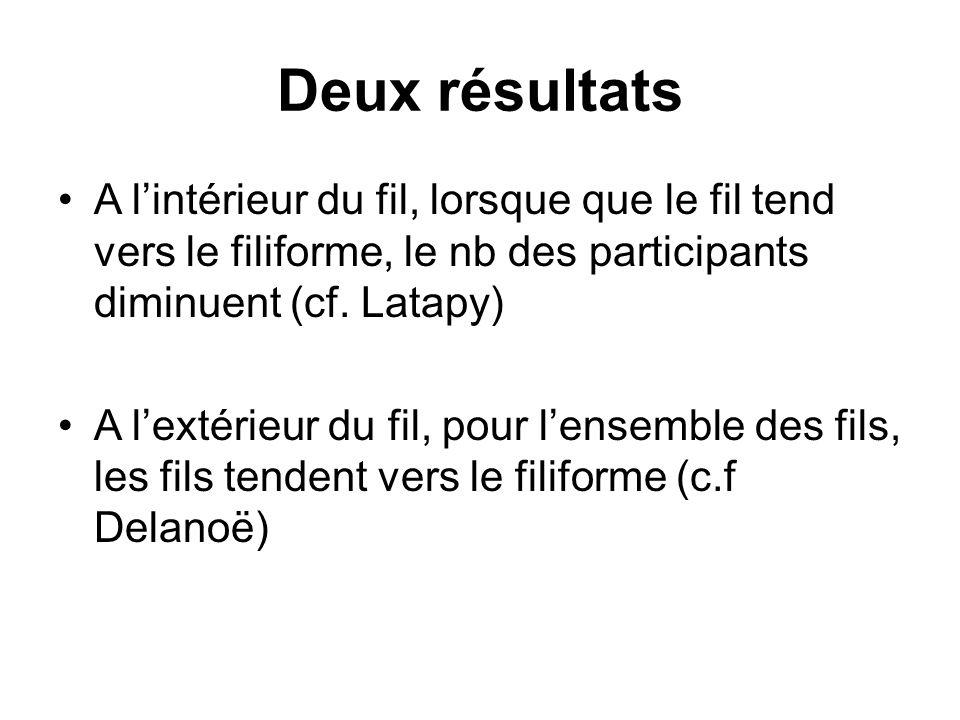 Deux résultats A lintérieur du fil, lorsque que le fil tend vers le filiforme, le nb des participants diminuent (cf. Latapy) A lextérieur du fil, pour