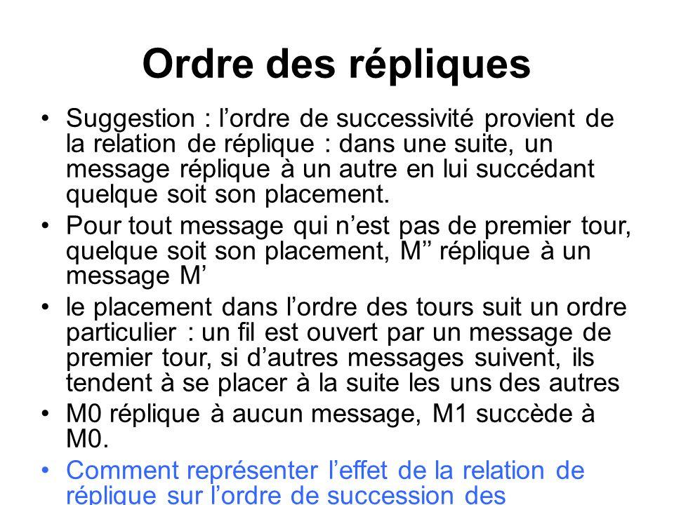 Ordre des répliques Suggestion : lordre de successivité provient de la relation de réplique : dans une suite, un message réplique à un autre en lui su
