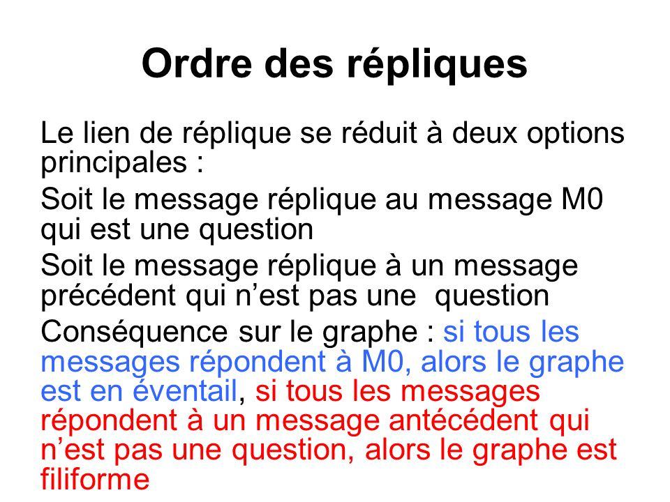 Ordre des répliques Le lien de réplique se réduit à deux options principales : Soit le message réplique au message M0 qui est une question Soit le mes