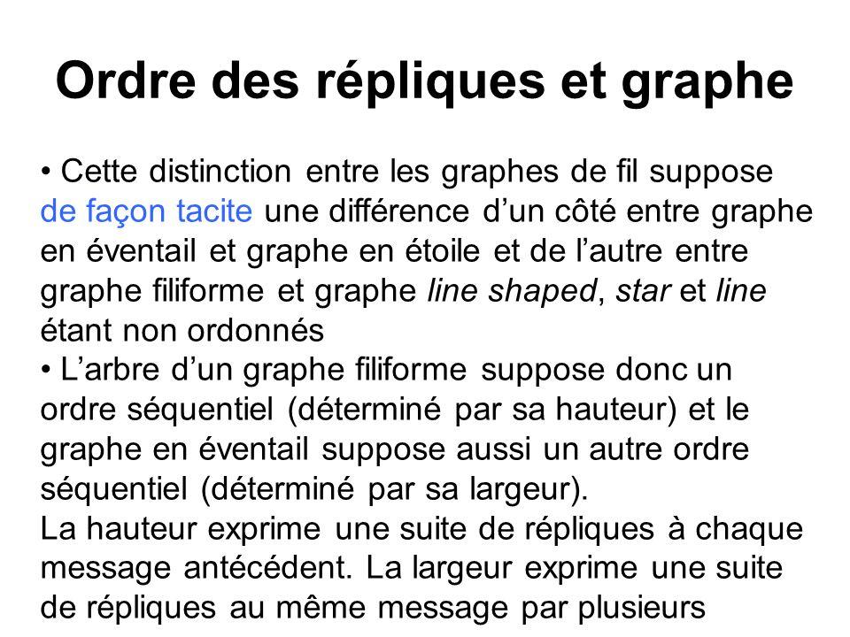 Ordre des répliques et graphe Cette distinction entre les graphes de fil suppose de façon tacite une différence dun côté entre graphe en éventail et g