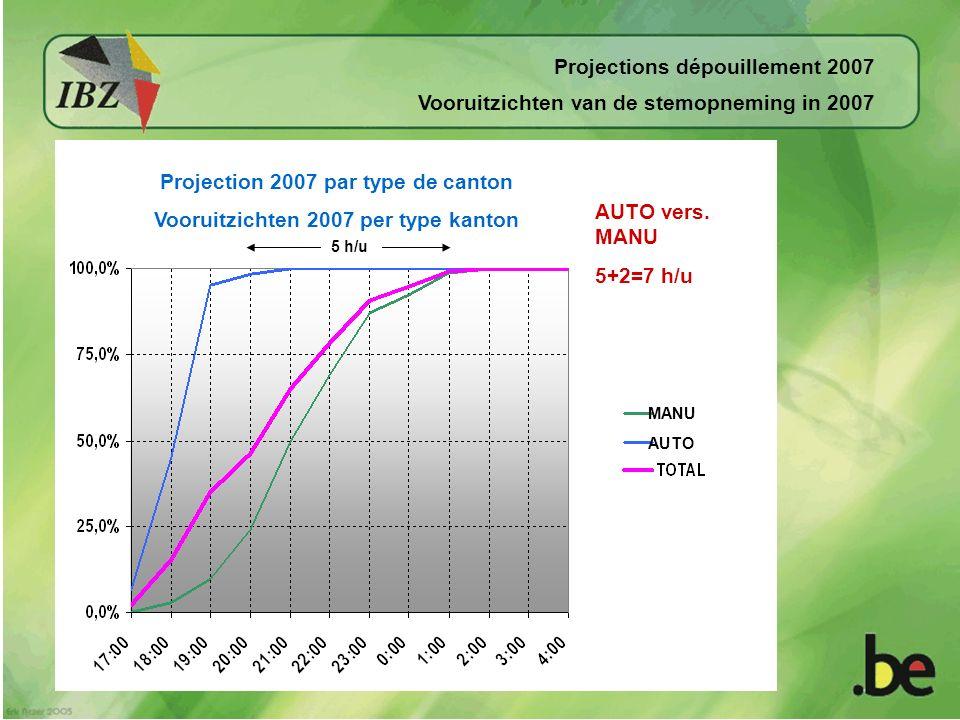 Projection 2007 par type de canton Vooruitzichten 2007 per type kanton MANU AUTO 5 h/u AUTO vers.
