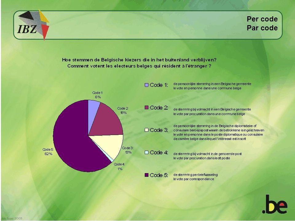 Voorkeurstemmen Votes préférentiels