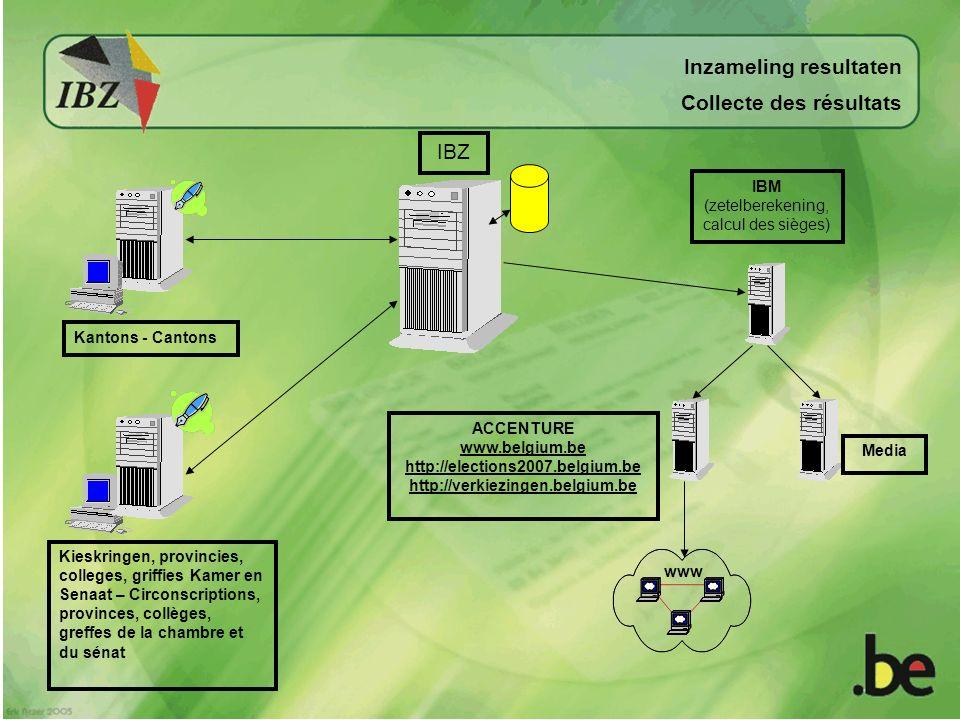 Projections dépouillement 2007 Vooruitzichten van de stemopneming in 2007
