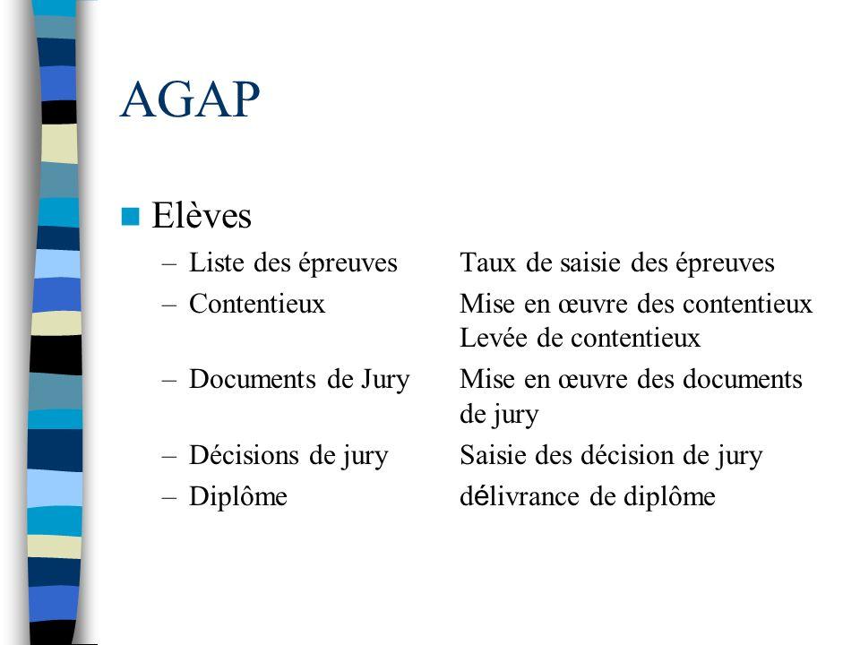 AGAP Elèves –Liste des épreuvesTaux de saisie des épreuves –ContentieuxMise en œuvre des contentieux Levée de contentieux –Documents de JuryMise en œu