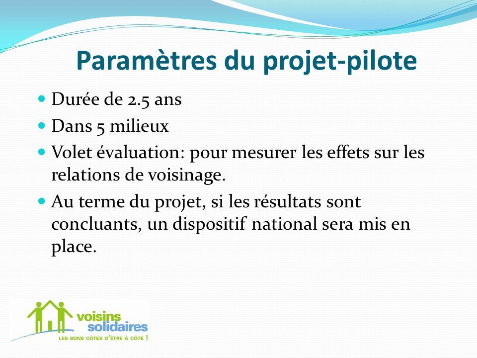 Paramètres du projet-pilote Durée de 2.5 ans Dans 5 milieux Volet évaluation: pour mesurer les effets sur les relations de voisinage. Au terme du proj