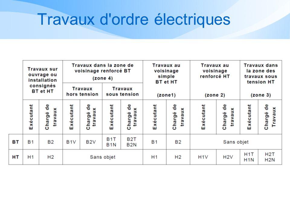 Autres opérations dordre électrique Electricien automobile : B1L, B1VL, B2L, B2VL, BCL,BRL Voir : Instructions de sécurité électrique et des risques présentés par les véhicules électriques (Guide UTE C 18-550) Electricien automobile : B1L, B1VL, B2L, B2VL, BCL,BRL Voir : Instructions de sécurité électrique et des risques présentés par les véhicules électriques (Guide UTE C 18-550)