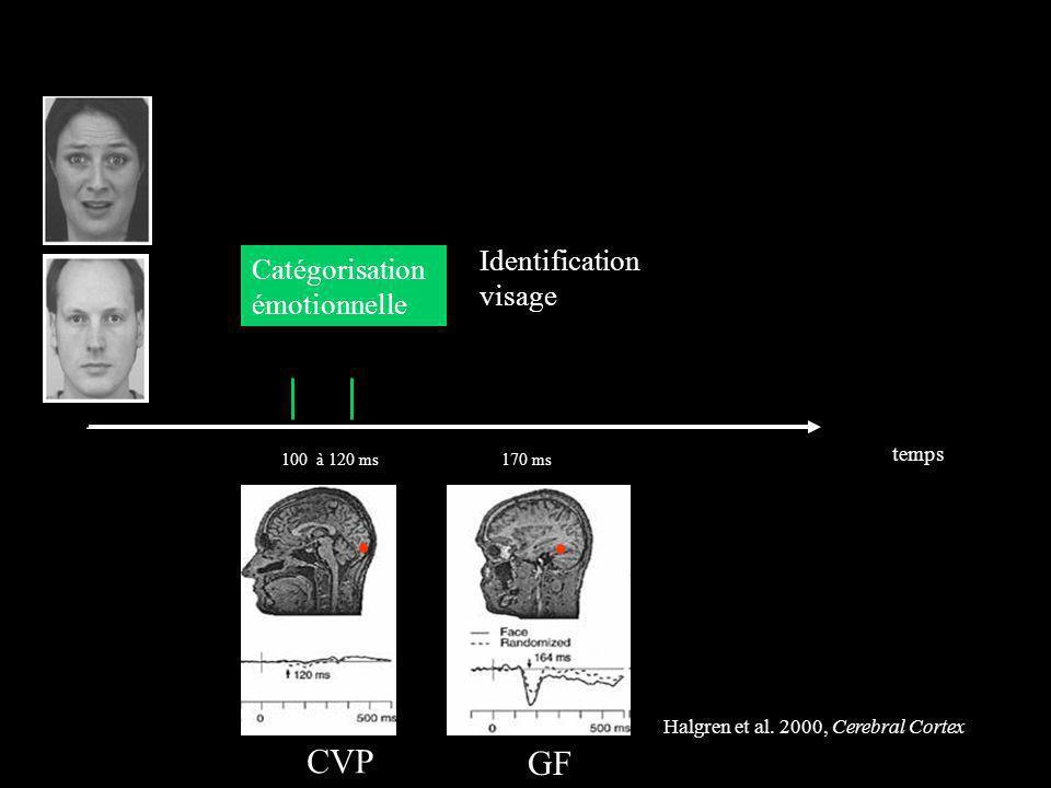 Halgren et al. 2000, Cerebral Cortex temps 170 ms Identification visage 100 à 120 ms Catégorisation émotionnelle CVP GF