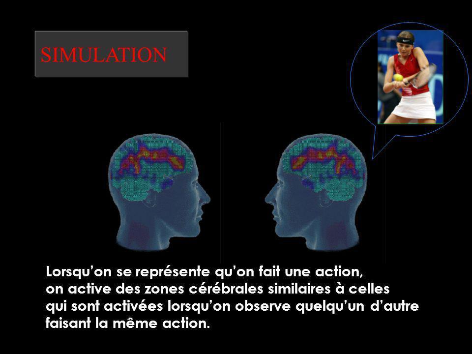 SIMULATION Lorsquon se représente quon fait une action, on active des zones cérébrales similaires à celles qui sont activées lorsquon observe quelquun dautre faisant la même action.