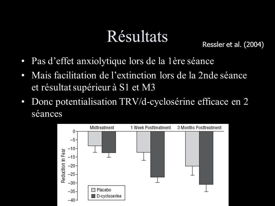 Résultats Pas deffet anxiolytique lors de la 1ère séance Mais facilitation de lextinction lors de la 2nde séance et résultat supérieur à S1 et M3 Donc potentialisation TRV/d-cyclosérine efficace en 2 séances Ressler et al.