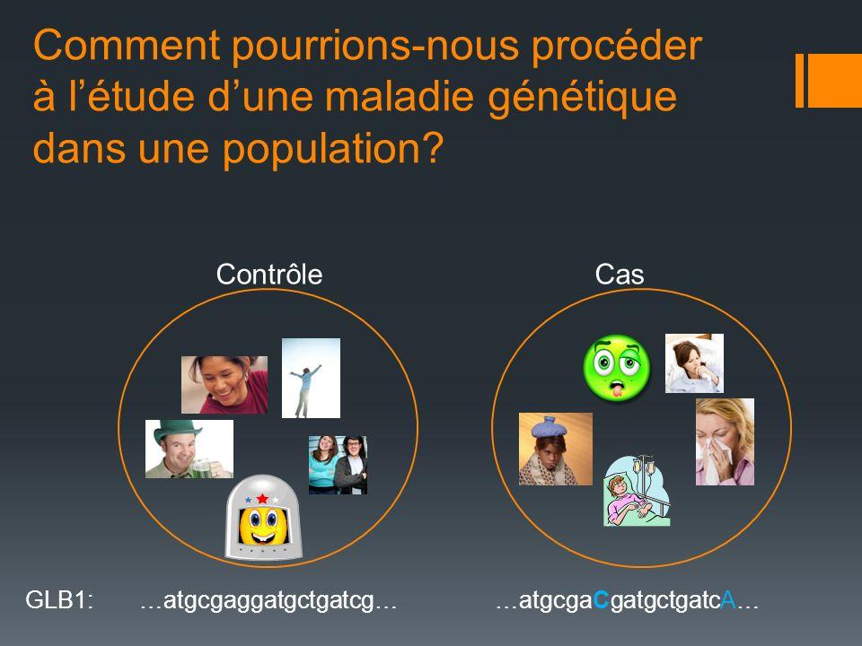 Comment pourrions-nous procéder à létude dune maladie génétique dans une population? ContrôleCas GLB1: …atgcgaggatgctgatcg… …atgcgaCgatgctgatcA…