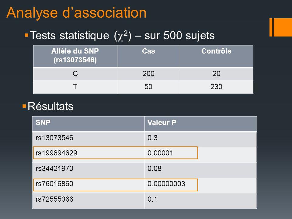 Analyse dassociation Résultats SNPValeur P rs130735460.3 rs1996946290.00001 rs344219700.08 rs760168600.00000003 rs725553660.1 Allèle du SNP (rs1307354