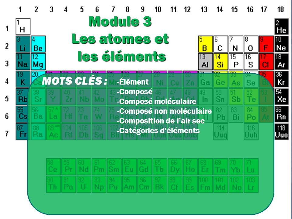 Module 3 Les atomes et les éléments MOTS CLÉS : -Élément -Composé -Composé moléculaire -Composé non moléculaire -Composition de lair sec -Catégories déléments