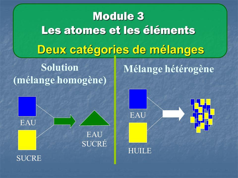 Module 3 Les atomes et les éléments Deux catégories de mélanges Solution (mélange homogène) EAU SUCRE EAU SUCRÉ Mélange hétérogène EAU HUILE