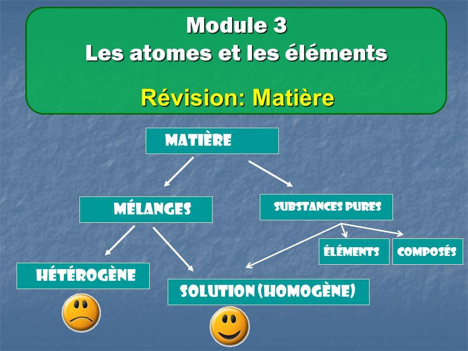 Mélanges Substances pures Hétérogène Solution (HOMOGÈne) Matière Module 3 Les atomes et les éléments Révision: Matière élémentscomposés