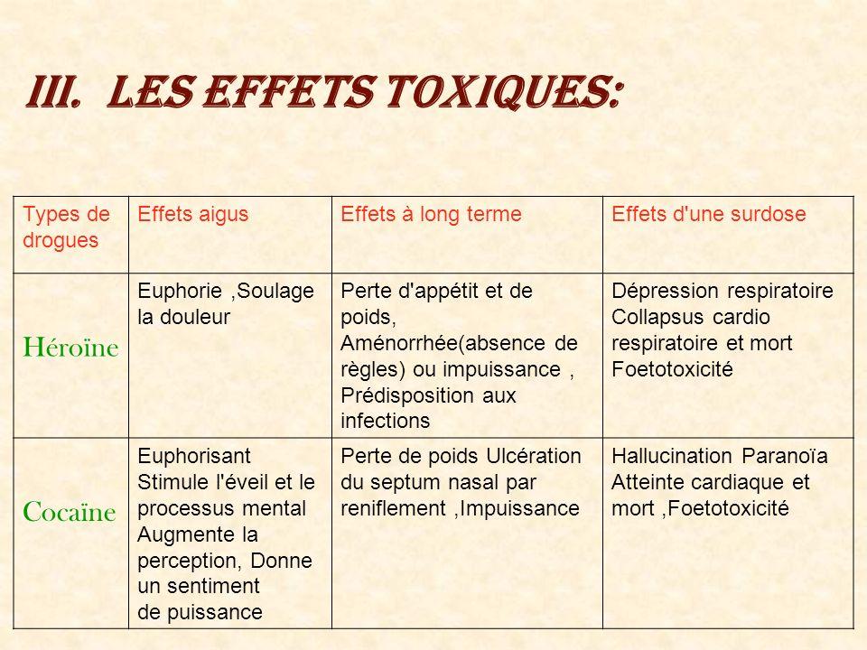 III.Les effets toxiques: Types de drogues Effets aigusEffets à long termeEffets d'une surdose Héroïne Euphorie,Soulage la douleur Perte d'appétit et d