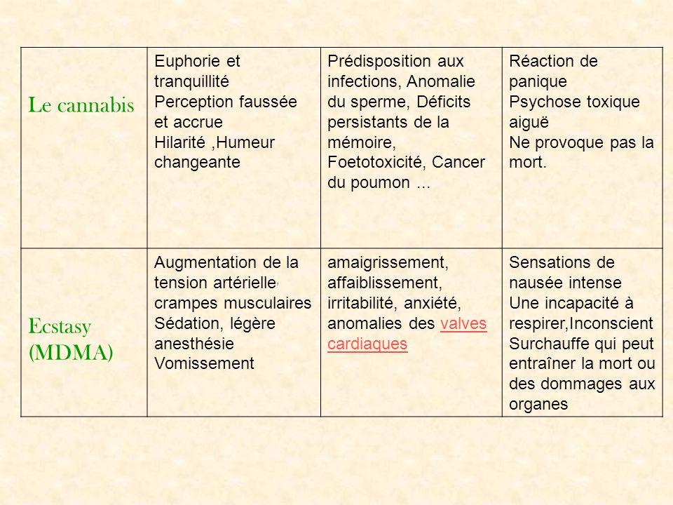 Le cannabis Euphorie et tranquillité Perception faussée et accrue Hilarité,Humeur changeante Prédisposition aux infections, Anomalie du sperme, Défici