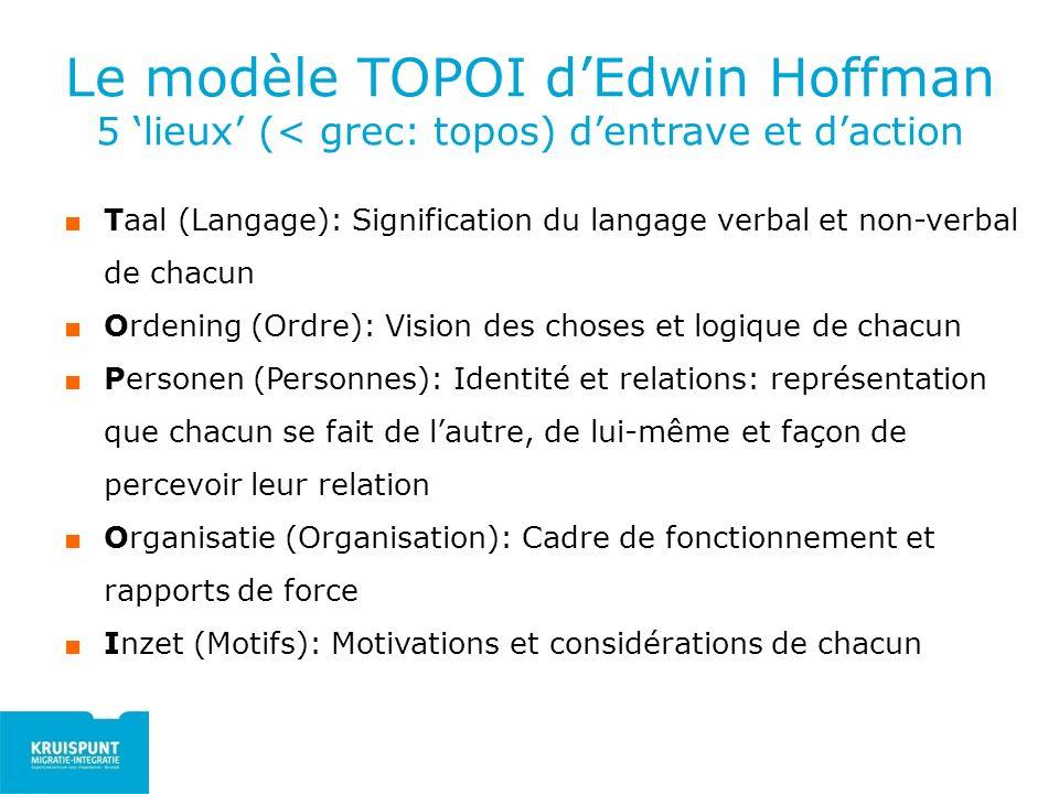 Le modèle TOPOI dEdwin Hoffman 5 lieux (< grec: topos) dentrave et daction Taal (Langage): Signification du langage verbal et non-verbal de chacun Ord