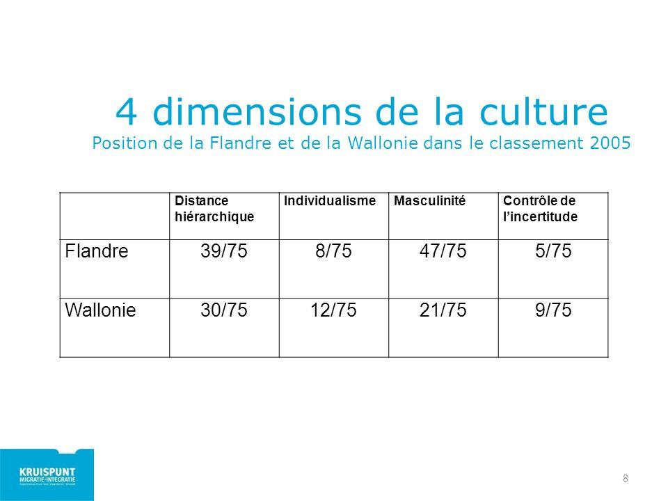 4 dimensions de la culture Position de la Flandre et de la Wallonie dans le classement 2005 8 Distance hiérarchique IndividualismeMasculinitéContrôle