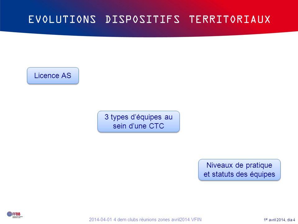 1 er avril 2014, dia 4 2014-04-01 4 dem clubs réunions zones avril2014 VFIN EVOLUTIONS DISPOSITIFS TERRITORIAUX Licence AS 3 types déquipes au sein du