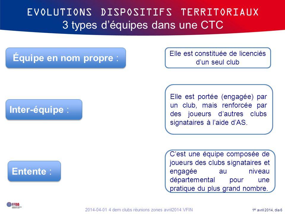 1 er avril 2014, dia 6 2014-04-01 4 dem clubs réunions zones avril2014 VFIN EVOLUTIONS DISPOSITIFS TERRITORIAUX 3 types déquipes dans une CTC Équipe e
