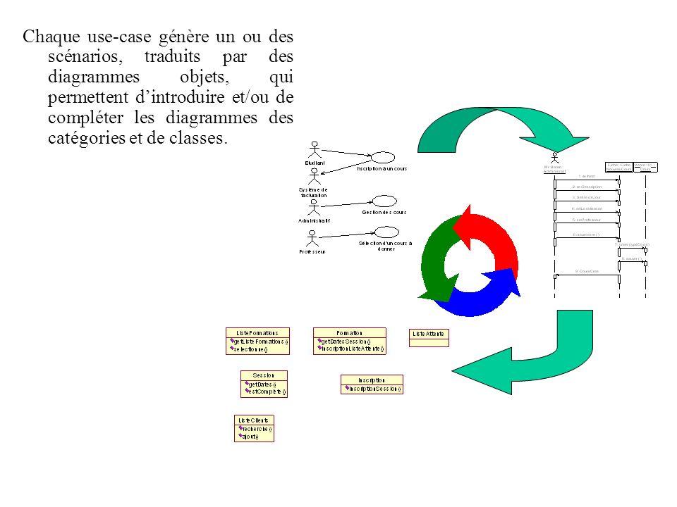 Chaque use-case génère un ou des scénarios, traduits par des diagrammes objets, qui permettent dintroduire et/ou de compléter les diagrammes des catég