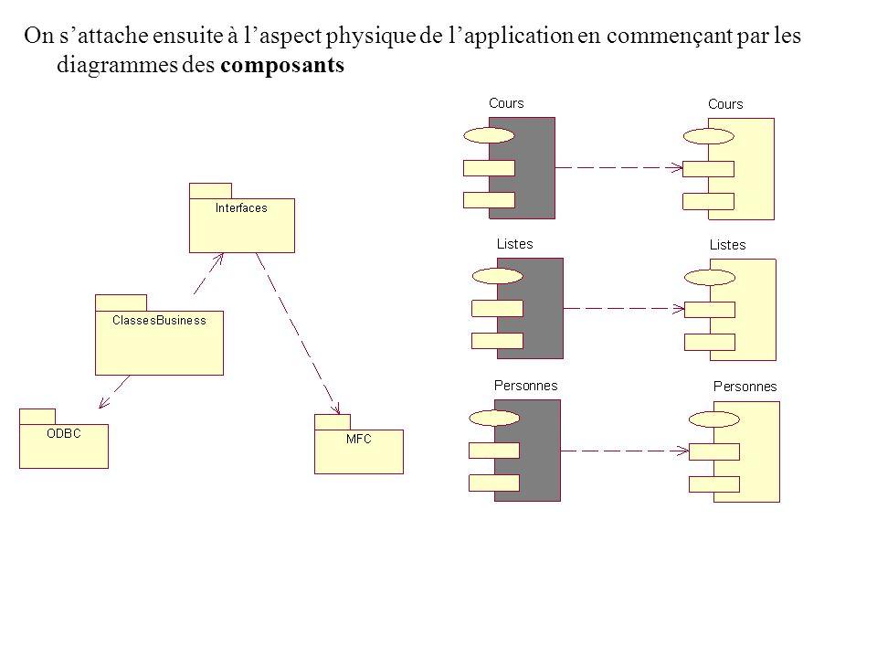On sattache ensuite à laspect physique de lapplication en commençant par les diagrammes des composants