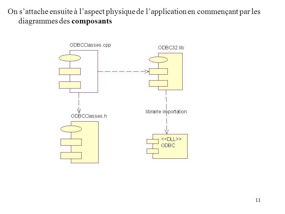11 On sattache ensuite à laspect physique de lapplication en commençant par les diagrammes des composants