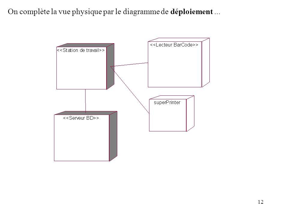 12 On complète la vue physique par le diagramme de déploiement...