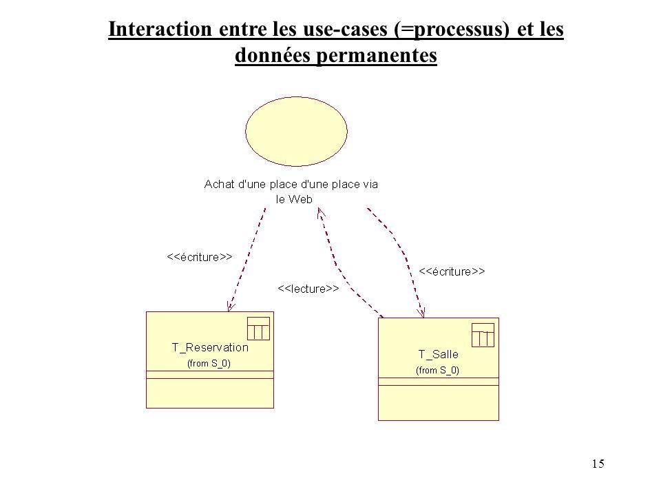 15 Interaction entre les use-cases (=processus) et les données permanentes