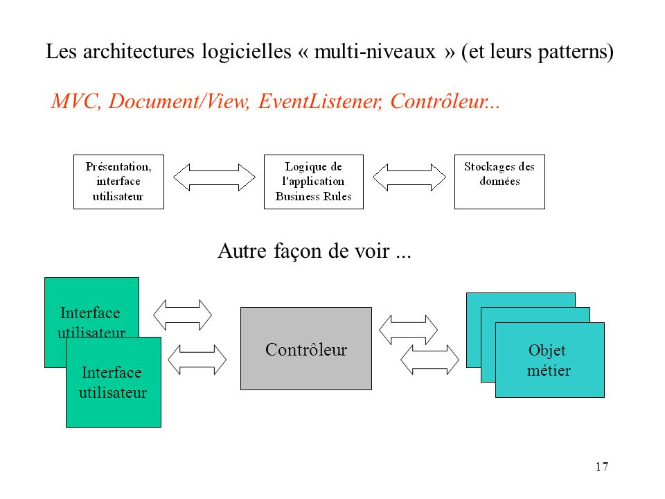 17 Les architectures logicielles « multi-niveaux » (et leurs patterns) MVC, Document/View, EventListener, Contrôleur... Interface utilisateur Interfac