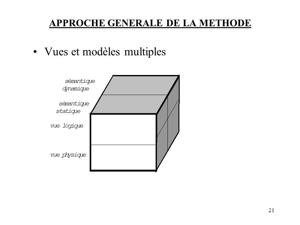 21 APPROCHE GENERALE DE LA METHODE Vues et modèles multiples