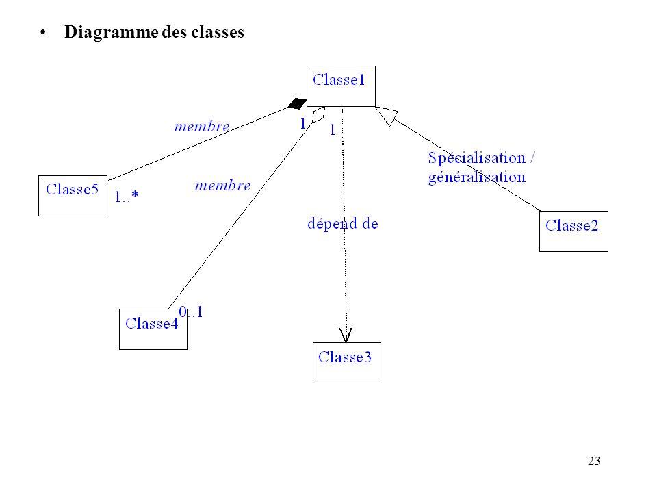 23 Diagramme des classes