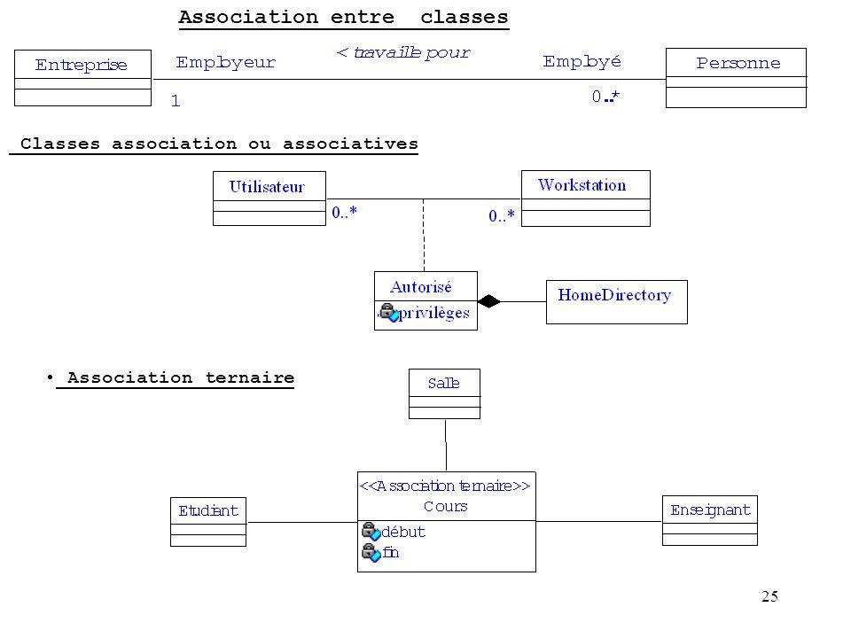 25 Association entre classes Classes association ou associatives Association ternaire