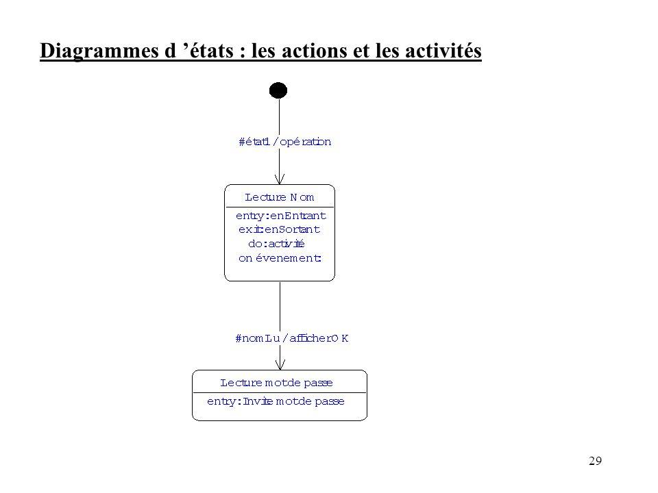 29 Diagrammes d états : les actions et les activités