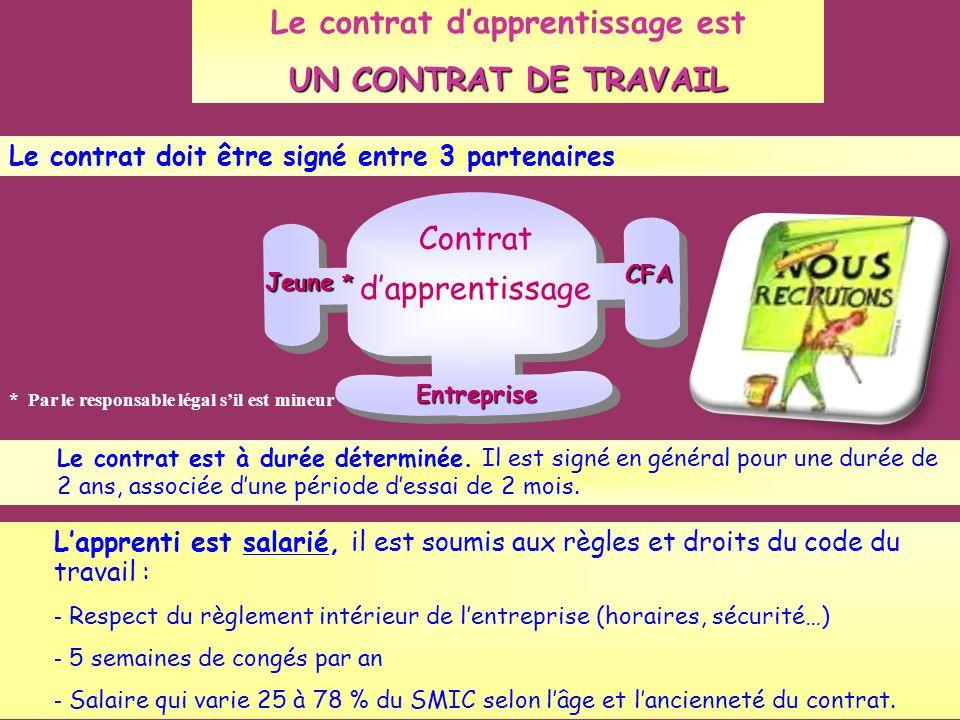 Le contrat dapprentissage est UN CONTRAT DE TRAVAIL Le contrat doit être signé entre 3 partenaires Contrat dapprentissage Entreprise Jeune * CFA Le co
