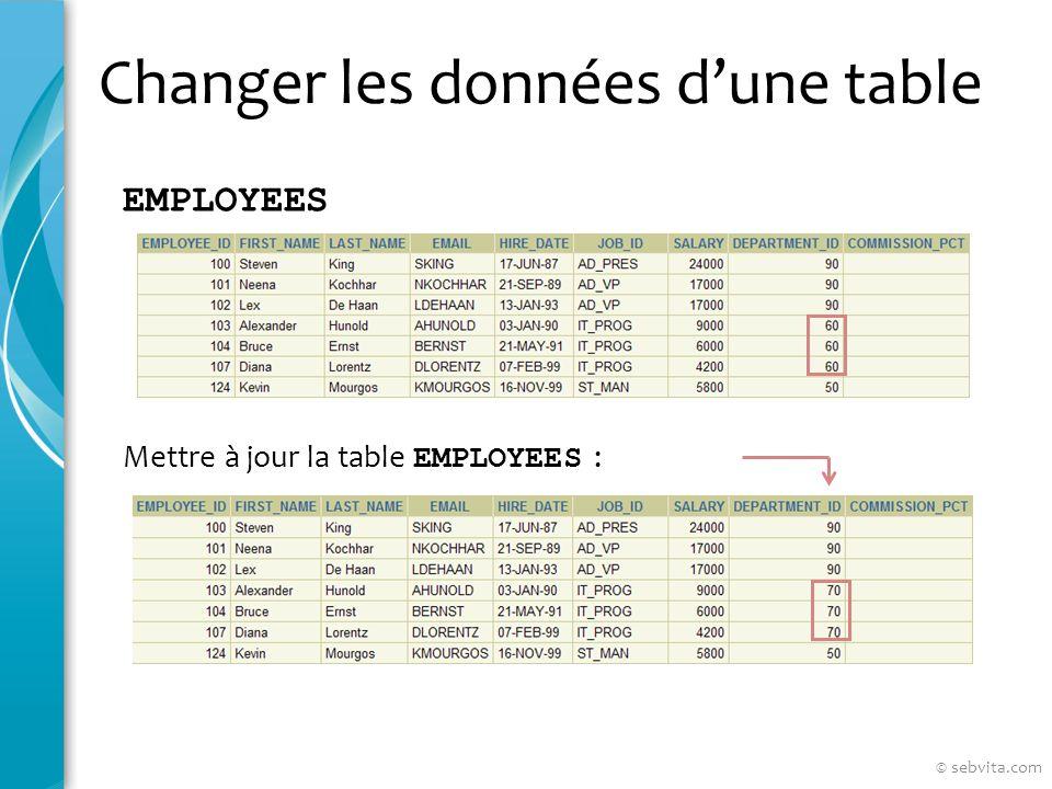 Changer les données dune table EMPLOYEES Mettre à jour la table EMPLOYEES : © sebvita.com