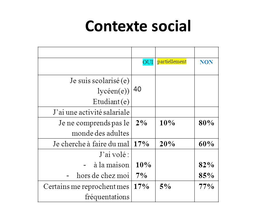Vie sociale OUIpartiellementNON Je suis engagé (e) dans la vie associative 40% 55% Je communique avec mes parents 75% 15% 5% Je conteste lautorité: - de mes parents - de lécole - établie par les lois de la société 5% 15% 2% 12,5% 20% 5% 60% 57% Je ne mentends pas avec - mes copains - mes parents - mes professeurs - mes collègues 82% 77% 55% 65% 5%- 17% 22% 10% 2% Il marrive dêtre grossier ou violent(e)10% 37,5% 52% Je me moque souvent des autres 17% 25% 57% On se moque souvent de moi 5% 20% 75% La communauté dans laquelle tu vis te satisfait elle .