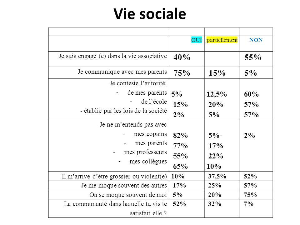 Vie sociale OUIpartiellementNON Je suis engagé (e) dans la vie associative 40% 55% Je communique avec mes parents 75% 15% 5% Je conteste lautorité: -