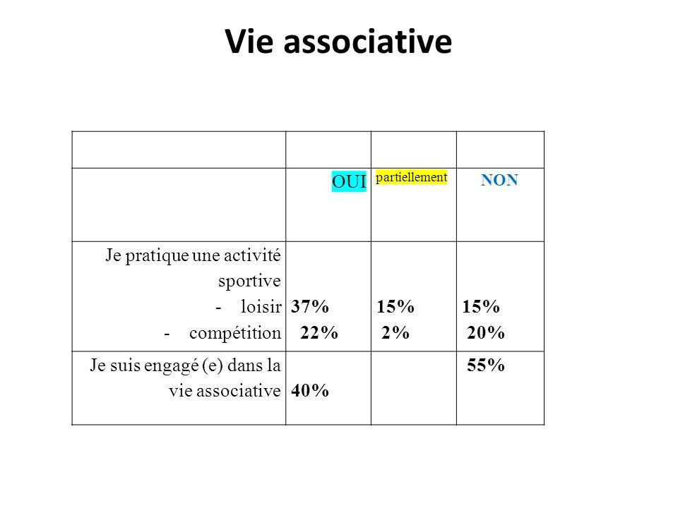 Vie associative OUI partiellement NON Je pratique une activité sportive -loisir -compétition 37% 22% 15% 2% 15% 20% Je suis engagé (e) dans la vie ass