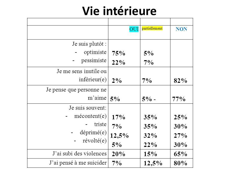 Vie intérieure OUI partiellement NON Je suis plutôt : - optimiste - pessimiste 75% 22% 5% 7% Je me sens inutile ou inférieur(e) 2% 7% 82% Je pense que