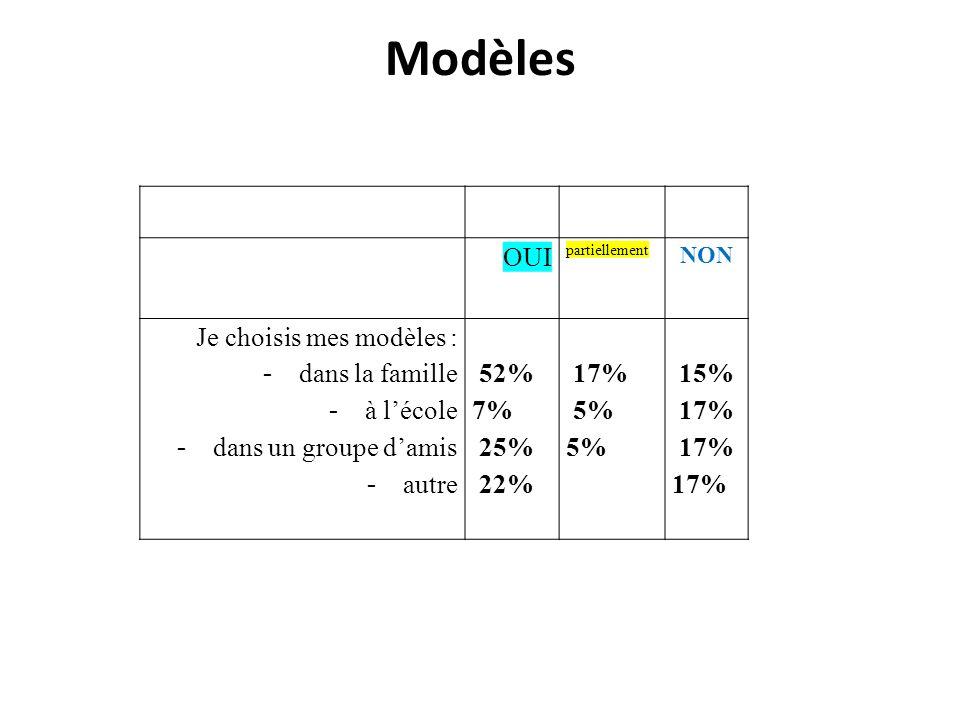 Modèles OUI partiellement NON Je choisis mes modèles : - dans la famille - à lécole - dans un groupe damis - autre 52% 7% 25% 22% 17% 5% 15% 17%