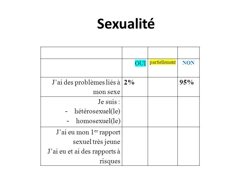 Sexualité OUI partiellement NON Jai des problèmes liés à mon sexe 2%95% Je suis : - hétérosexuel(le) - homosexuel(le) Jai eu mon 1 er rapport sexuel t