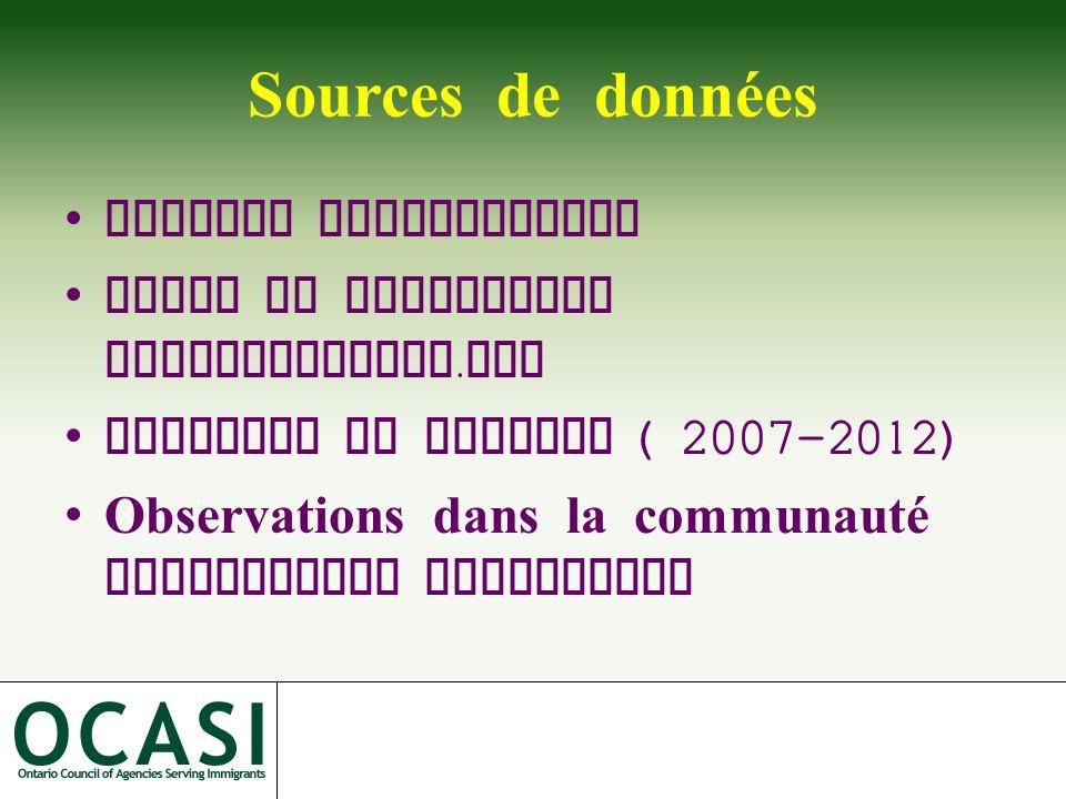 Sources de données Analyse documentaire Forum de discussion Etablissement. org Rapports de terrain ( 2007-2012) Observations dans la communauté franco