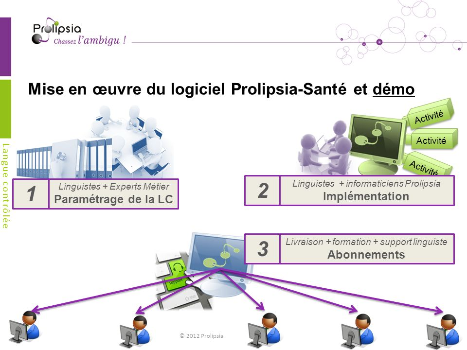 Mise en œuvre du logiciel Prolipsia-Santé et démo Langue contrôlée © 2012 Prolipsia 22 Activité 2 Linguistes + Experts Métier Paramétrage de la LC Linguistes + informaticiens Prolipsia Implémentation 1 3 Livraison + formation + support linguiste Abonnements
