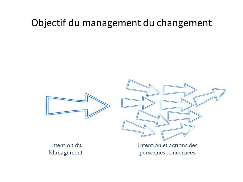 Objectif du management du changement Intention du Management Intention et actions des personnes concernées