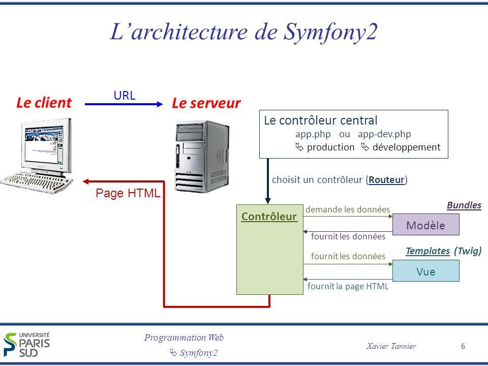Programmation Web Symfony2 Xavier Tannier Larchitecture de Symfony2 6 Le client Le serveur URL Le contrôleur central app.php ou app-dev.php production