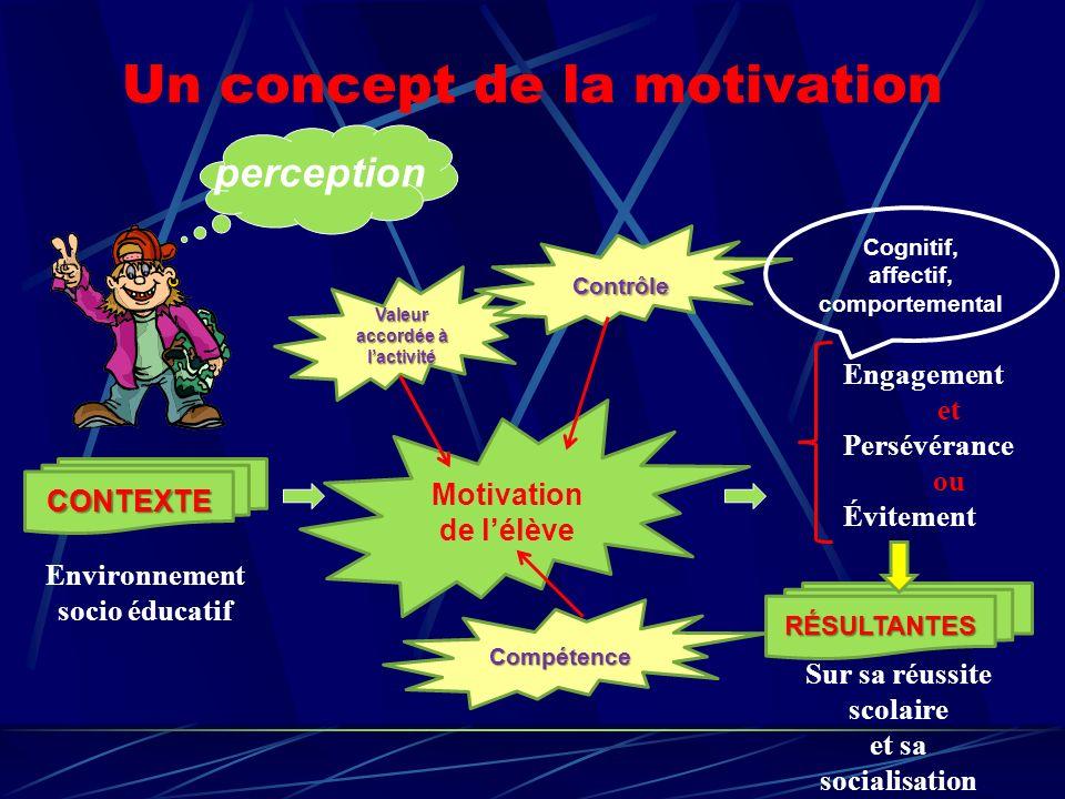 Un concept de la motivation Environnement socio éducatif CONTEXTE Motivation de lélève RÉSULTANTES Sur sa réussite scolaire et sa socialisation Valeur accordée à lactivité Compétence Contrôle Engagement et Persévérance ou Évitement Cognitif, affectif, comportemental perception